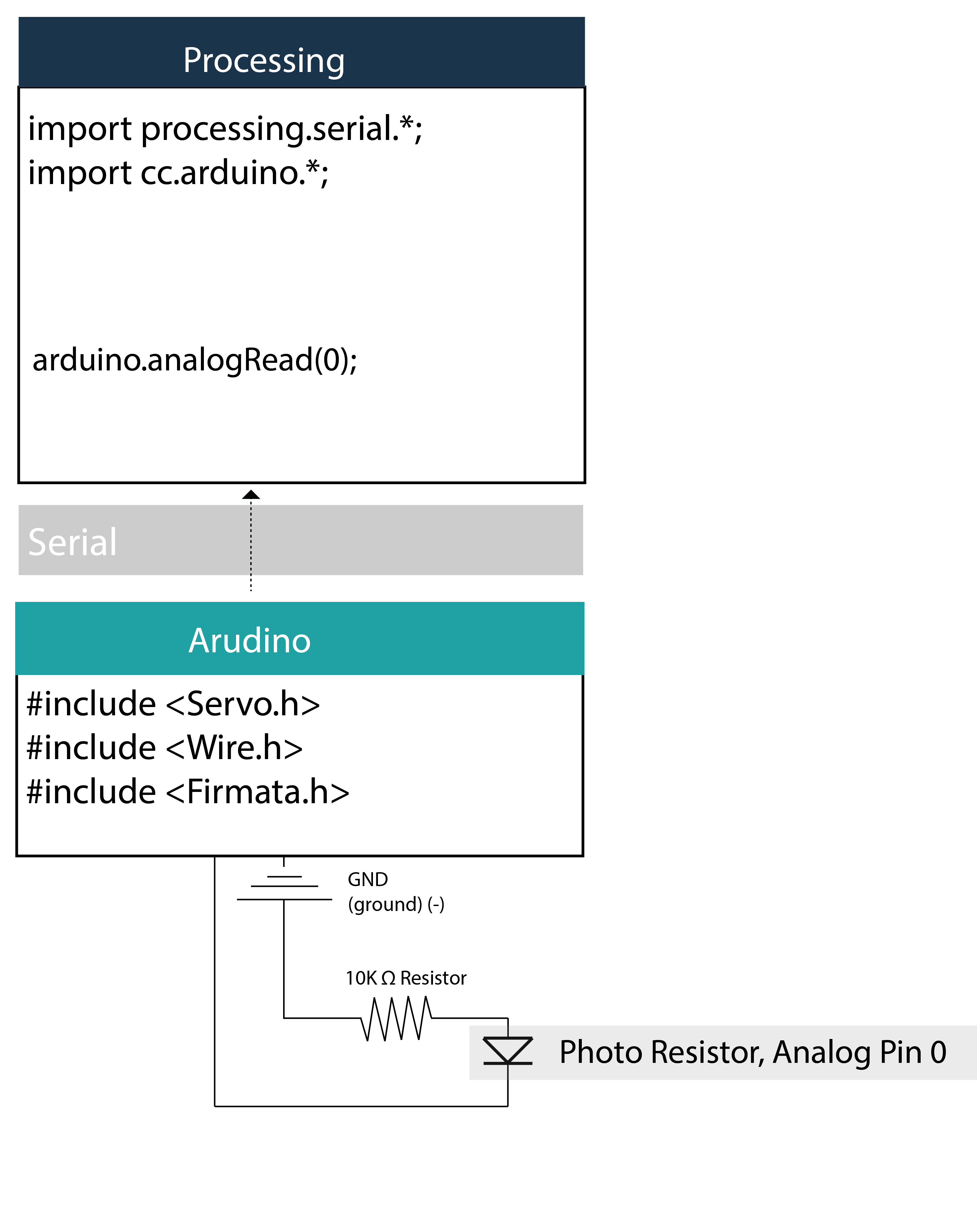 Direct communication between Arduino board and Processing | HACKERSCAPES