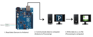 Arduino to .csv graphic