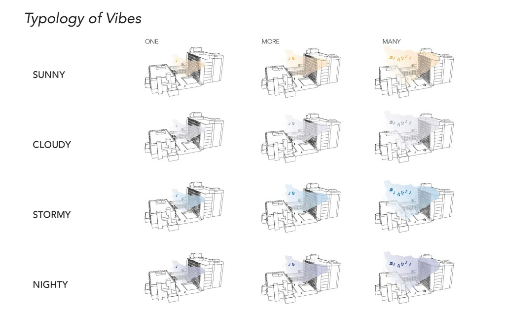 Typology of Vibes
